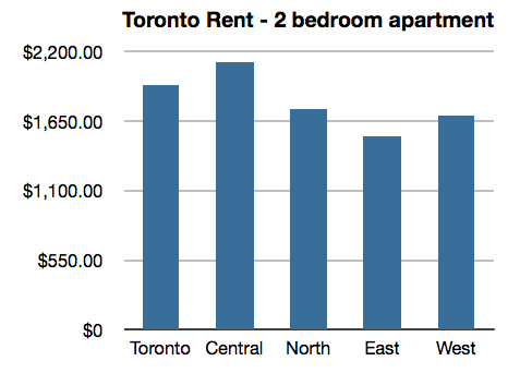 Average Toronto Rent Toronto Rentals Rent Spot Blog